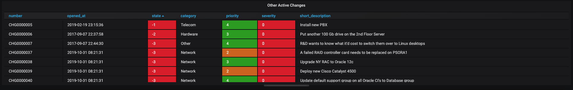 example change_request table result